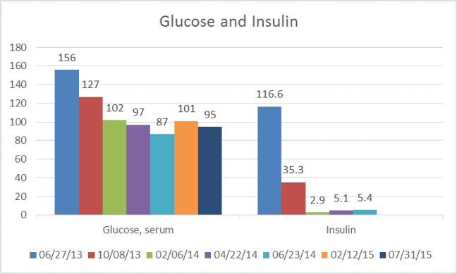 glucoseInsulin