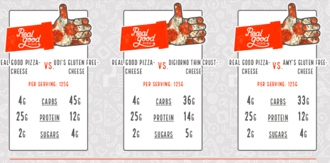 nutritional info comparing real good foods pizza with other leading brands
